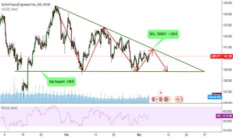 GBPJPY: GBPJPY Price go in the Triangular zone