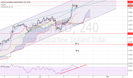 GBPNZD: GBPNZD seems still we have push up