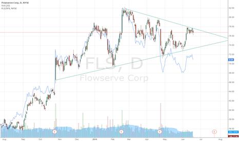 FLS: Flowserve Corp Symmetrical Triangle Setup