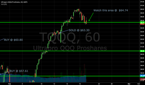TQQQ: Watch this area @  $64.74