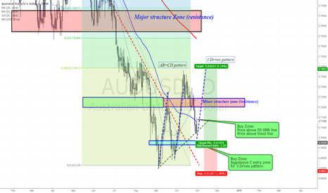 AUDUSD: Two potential buy zones towards rate decision