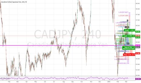 CADJPY: Bullish cypher pattern in formation