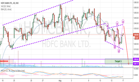 HDFCBANK: HDFC BANK - Expanding Triangle