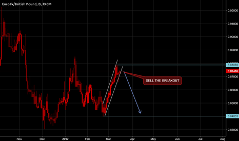 EURGBP: My possible views on EURGBP by PA