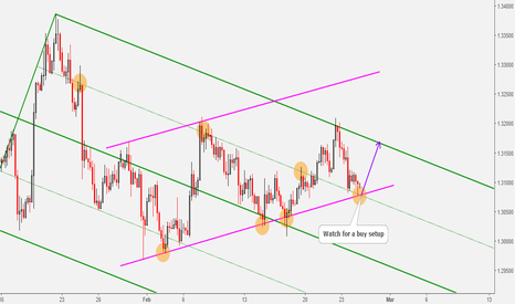 USDCAD: USDCAD: Watch for a Buy Setup at This Key Support Level