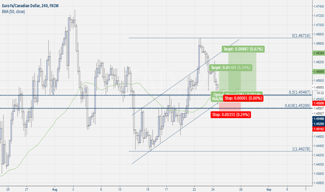 EURCAD: Eur-Cad Buy Pin Bar Setup
