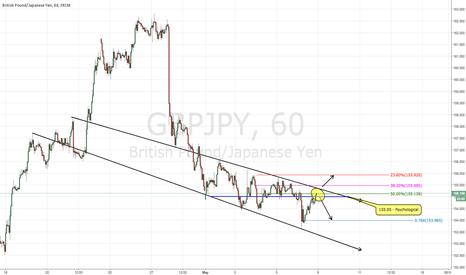 GBPJPY: 3/08/16 LONG/SHORT GBP/JPY?