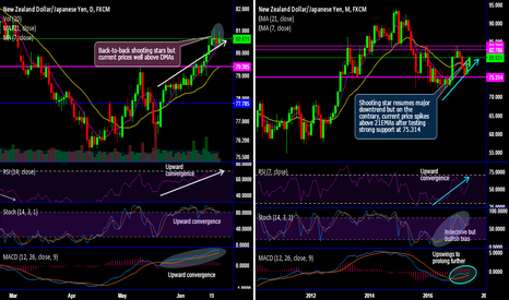 NZDJPY: NZDJPY rallies likely to drag despite back-to-back shooting star