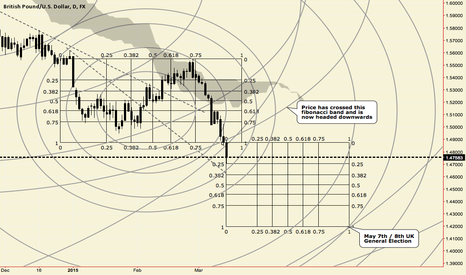 GBPUSD: The UK General Election and The Uncertainty Principle