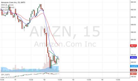 AMZN: Bear flag -- 15 min chart --