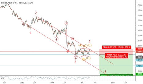 GBPUSD: Possible Wave 5 to follow completion of Wave 4 (Triangle)