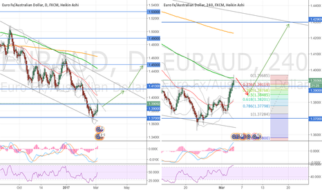 EURAUD: You SELL now, but...