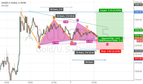 XAUUSD: Butterfly + Triangle