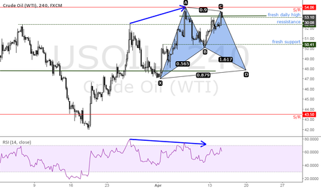 USOIL: Oil first harmonic in my life :)