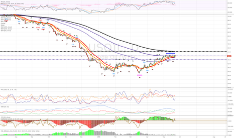 USOIL: OIL BEARISH, WILL BREAK BELOW 58-62 CHANNEL