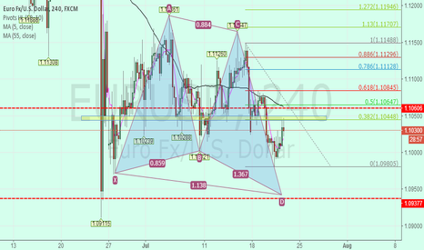 EURUSD: eurusd short and then long