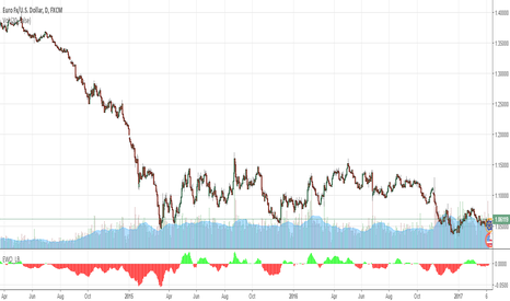 EURUSD: AAPL is about to break out.