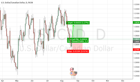 USDCAD: DOLLAR INDEX IS GIVING ME SLEEPLESS NIGHT