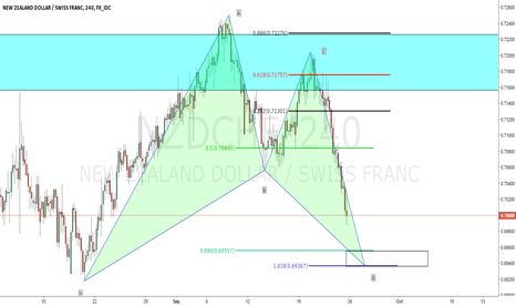 NZDCHF: NZDCHF Gartley Opportunity