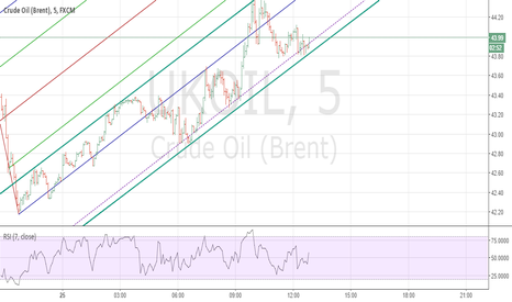 UKOIL: LONG ON CRUDE