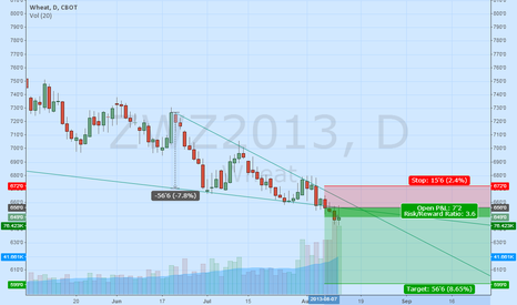 ZWZ2013: December Wheat breaks out of bottom of channel