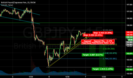 GBPJPY: If it aint broke dont fix it