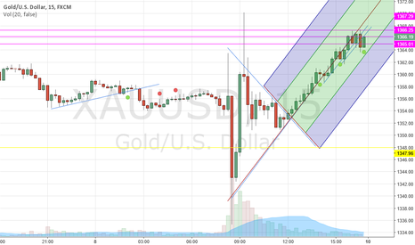 XAUUSD: upward bound imho