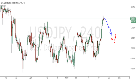 USDJPY: Sell USDJPY now?