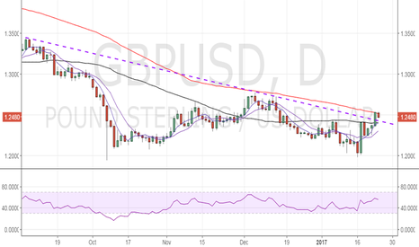 GBPUSD: GBP/USD sliding trend line to offer support
