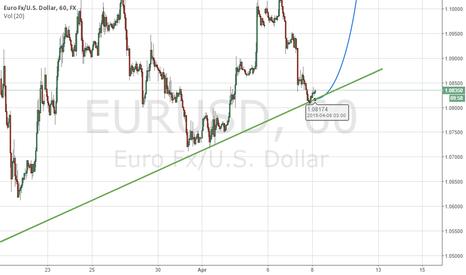 EURUSD: EURO Bounce off support