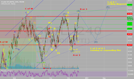 USOIL: technical analysis of WTI Eliotte waves