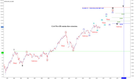 NFLX: Updated Cycle Wave Count
