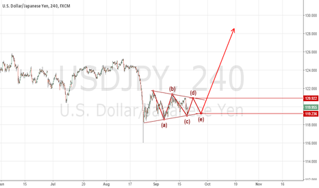 USDJPY: USD/JPY getting ready for booming up