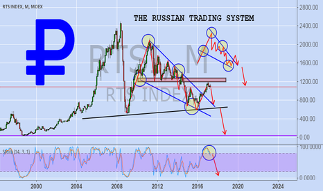 RTSI: THE RUSSIAN TRADING SYSTEM (RTS)