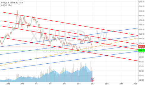 XAUUSD: Gold at a crossroad ... Up or Down?