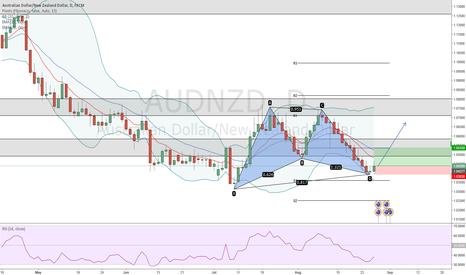 AUDNZD: AUDNZD Bullish Gartley Pattern