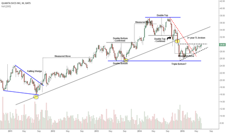 PWR: Watch this ascending triangle