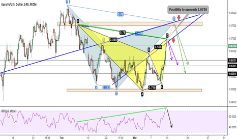 EURUSD: A Bearish cypher and bearish gartley (ZR)
