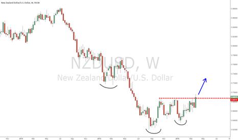 NZDUSD: NZDUSD ready to go up