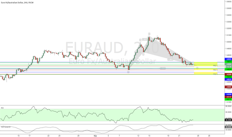 EURAUD: EURAUD about to reverse