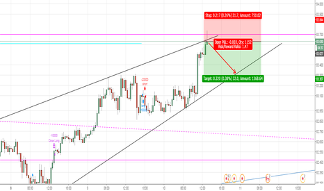 CADJPY: CAD JPY 30MIN CHART SMALL SHORT 30/20 PIPS