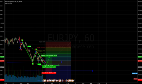 EURJPY: waiting for a possible buy eurjpy