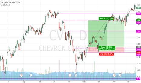 CVX: CVX CALL 7.73%