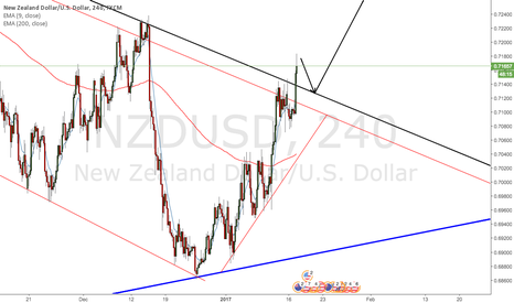 NZDUSD: NZDUSD Trendline Broken.. Waiting for retest!