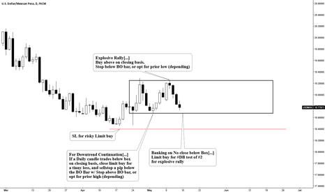 USDMXN: DB Test of #2 for explosive rally, or Downtrend Continuation