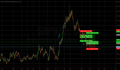 GBPNZD: Gbpnzd buy setup