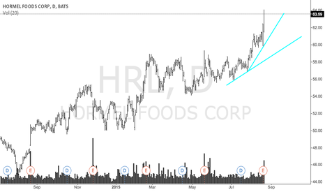 HRL: $HRL Pure Beast...going to $70.00
