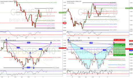GBPUSD: Looking a Good Oportunity to Entry Short after See a Gartley Pat