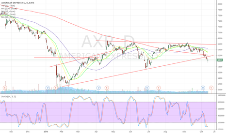 AXP: Still bullish