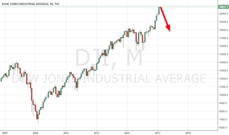 DJI: A BIG DROP WHILE FED RATE HIKE IN MARCH